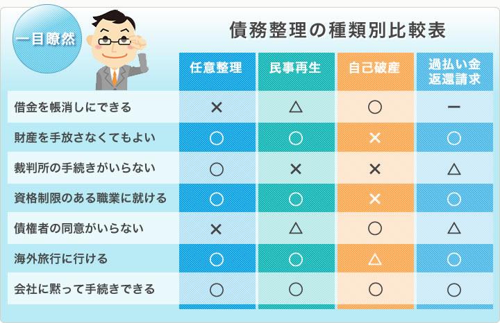 債務整理の種類別比較表